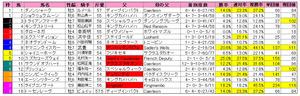 京都金杯(枠順)2013