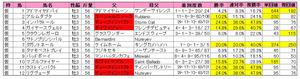 きさらぎ賞(登録)2013