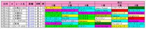 【キーンランドC】札幌芝1200m血統傾向