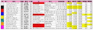 オーシャンS(枠順)2013