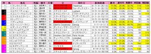 中日新聞杯(枠順)2011