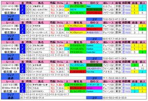 桜花賞(過去成績)2012