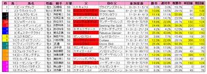 天皇賞(春)枠順2012