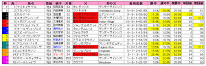 中山牝馬S(枠順)2012
