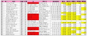 函館2歳S(登録)2012