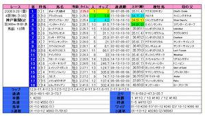神戸新聞杯(結果)