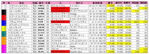 府中牝馬S(枠順)2009