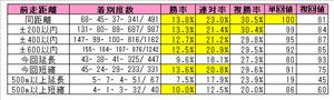 キングカメハメハ産駒(前走距離)