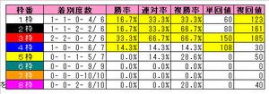 中山芝1800mの枠番成績