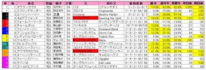 阪神牝馬S(枠順)2012