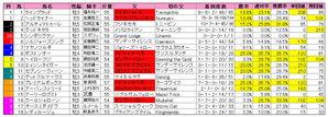 京阪杯(枠順)2009
