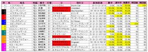 皐月賞(枠順)2011
