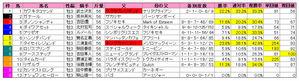 共同通信杯(枠順)2010