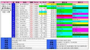 府中牝馬S(結果)2009