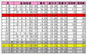 【桜花賞】キングカメハメハ産駒月別成績
