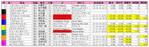 東海S(枠順)2010