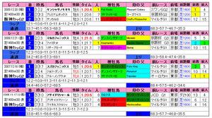 阪神カップ(過去成績)2010