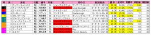 共同通信杯(枠順)2012