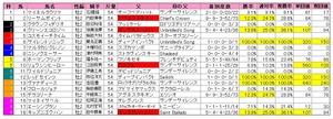 新潟2歳(枠順)2010
