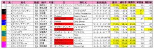 スプリンターズS(枠順)2012