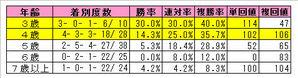 札幌記念年齢別