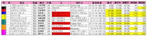 ローズS(枠順)2010