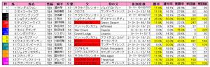 シルクロードS(枠順)2011