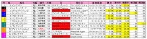 レパードS(枠順)2010