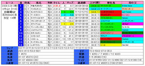 日経賞(結果)2009