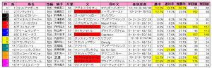 小倉大賞典(枠順)2010