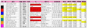 フェブラリーS(枠順)2010