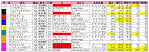 エリザベス女王杯(枠順)2011