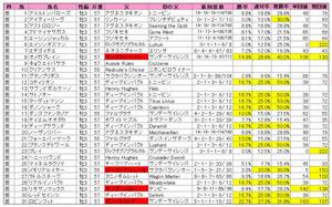 NHKマイル(登録)2011