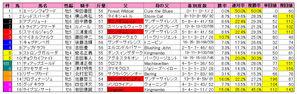 東京新聞杯(枠順)2010