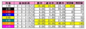 函館2歳S枠番別成績