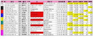 京阪杯(枠順)