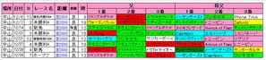 中山芝2000m傾向(12月)