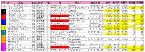 マイルCS(枠順)2009