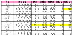 京都金杯(斤量別成績)