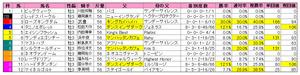 神戸新聞杯(枠順)2010