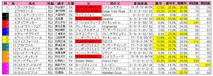 フローラS(枠順)2012