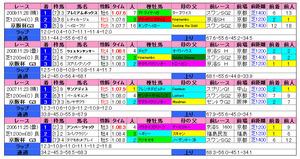 京阪杯(過去成績)2010