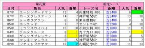 【菊花賞】ダンスインザダーク産駒