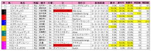 ファンタジーS(枠順)2011