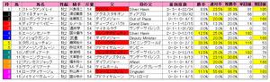ファンタジーS(枠順)2012