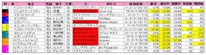 鳴尾記念(枠順)2011