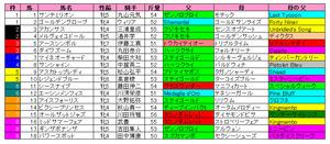 愛知杯(枠順)2012
