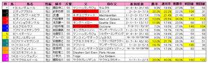 ラジオNIKKEI賞2歳S(枠順)2009