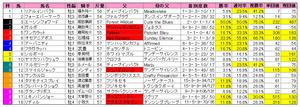 阪神カップ(枠順)2011