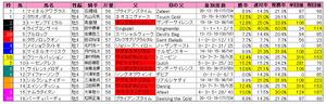 マーチS(枠順)2012